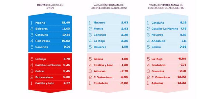 El precio del alquiler cae un 1,97% interanual, según Pisos.com