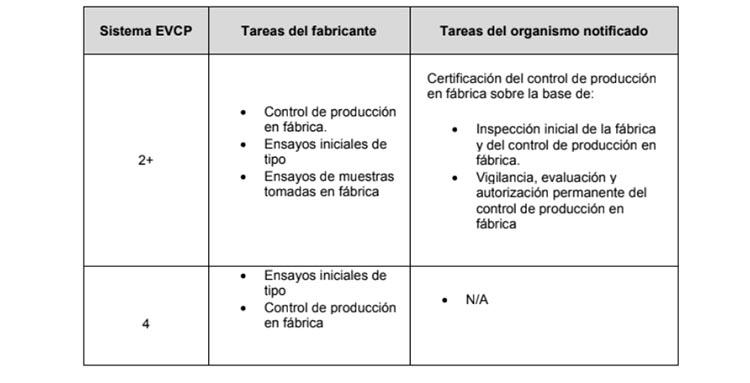 Sistemas de evaluación y verificación de la constancia de prestaciones de los morteros en albañilería