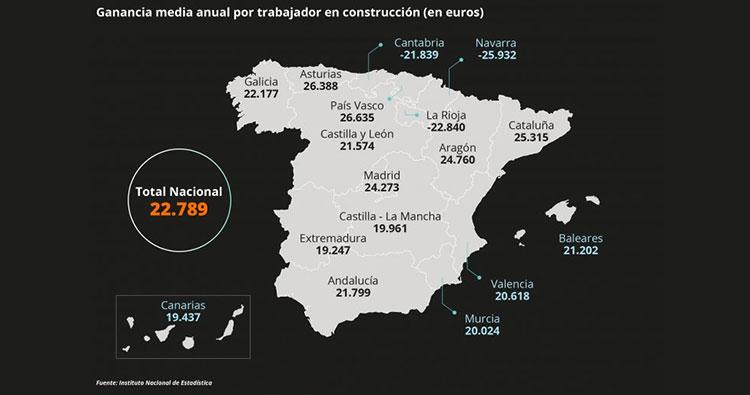 El sueldo más bajo en el sector supera en 4.000 euros anuales el salario mínimo, según la CNC