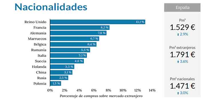 Los extranjeros representan el 11,32% de compras de vivienda en España