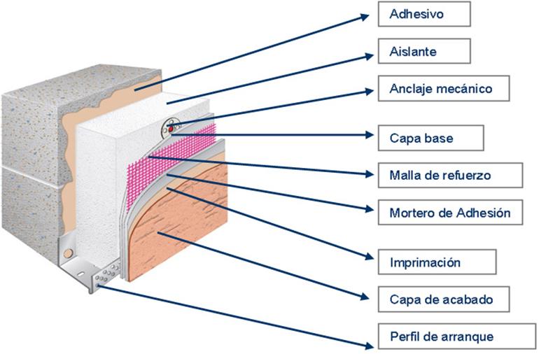 El sistema de aislamiento t rmico por el exterior sate - Mejor aislante termico paredes ...