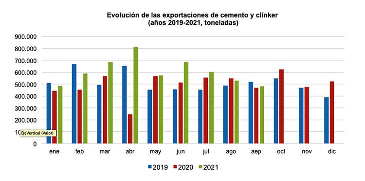 El consumo de cemento crece un 4,4% en septiembre