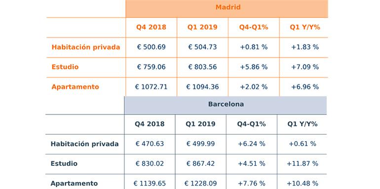 Siguen aumentando los alquileres en Barcelona y Madrid durante el primer trimestre del año
