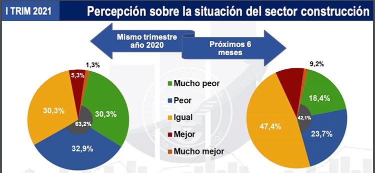 [Venezuela] El 63,2% de las empresas de la construcción considera que la situación ha empeorado este trimestre