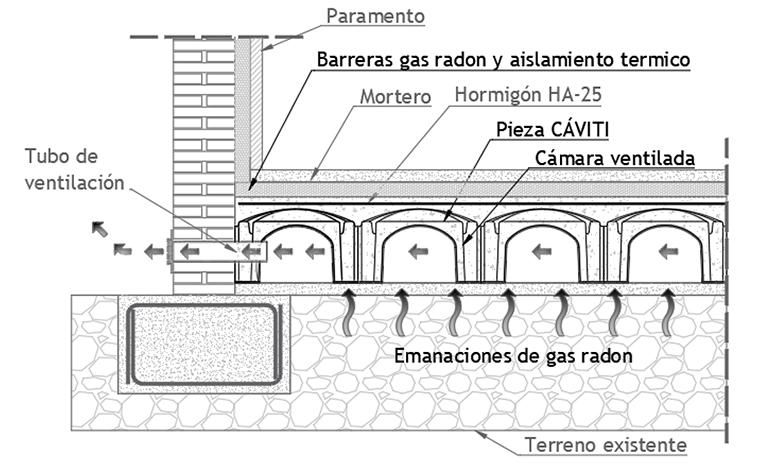 El sistema Cáviti se presenta como solución contra el gas radón