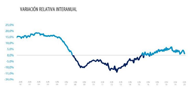 La vivienda se deprecia un 1,1% desde el inicio del estado de alarma, según Tinsa