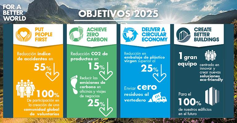 KnaufFor-a-Better-World objetivos 2025