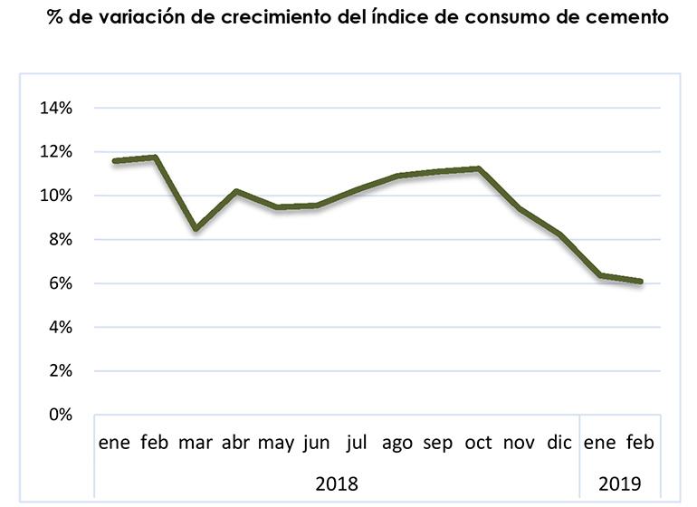 El consumo de cemento reduce su crecimiento al 6% durante el mes de febrero