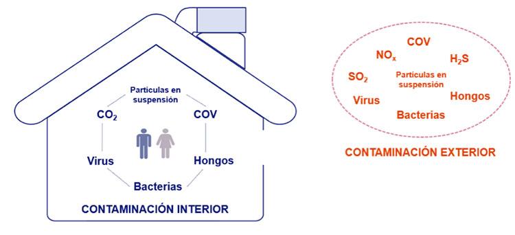La ventilación natural no siempre es la mejor opción, según Sodeca