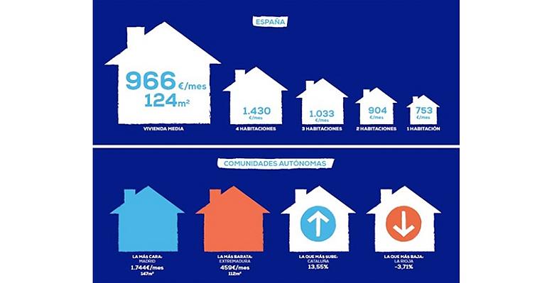 El precio de la vivienda en alquiler aumenta un 8,54% interanual