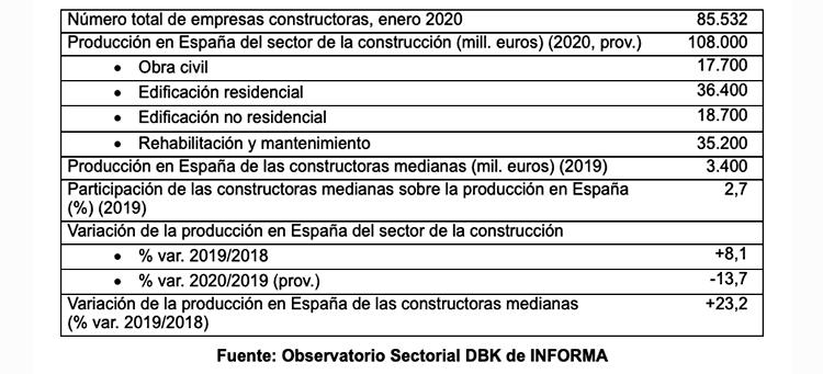 El valor de la producción de la construcción se situó en unos 108.000 millones de euros en 2020, un 13,7% menos