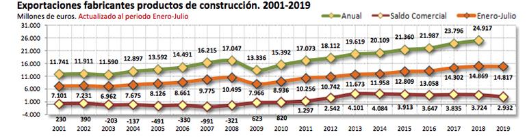 La exportación de los Fabricantes de Productos de Construcción disminuye un 0,35% en un año