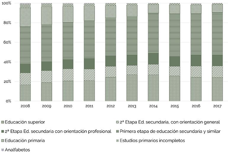 Los trabajadores del sector de la construcción sin cualificación se reducen casi un 10% en diez años