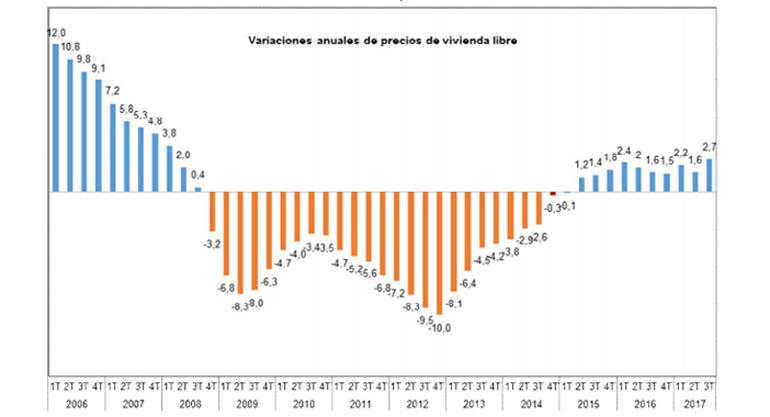 El precio medio del m2 por vivienda libre en España ha sido de 1.540 euros en el tercer trimestre de 2017