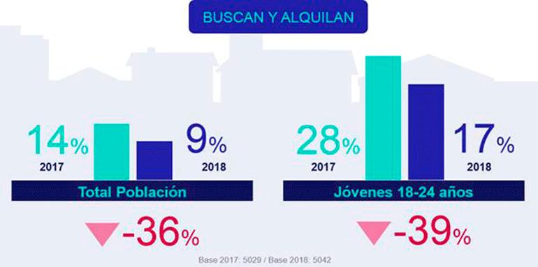 El alquiler de vivienda baja en España en 2018, según el informe de Fotocasa