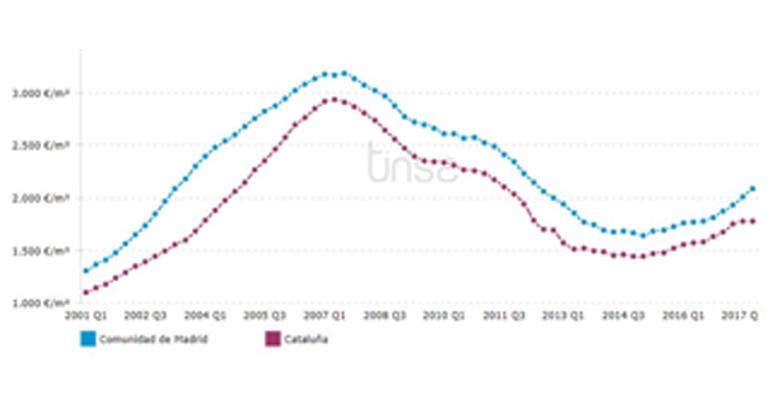 Barcelona modera su crecimiento al 14,8% en el último año, tras abaratarse un 1,7% en el cuarto trimestre