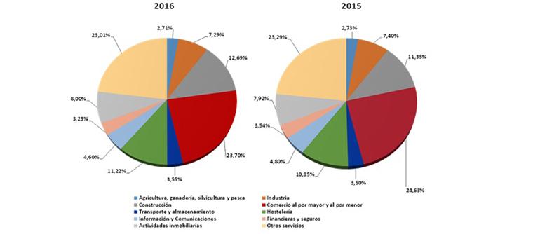 La construcción, el sector que más empresas creó en 2016