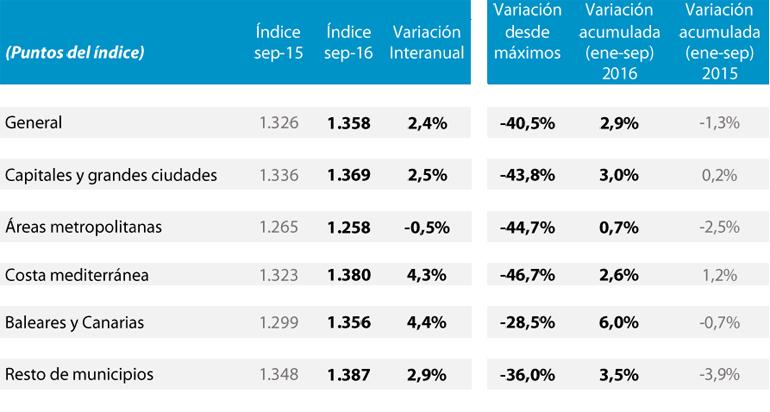 indice precio de la vivienda