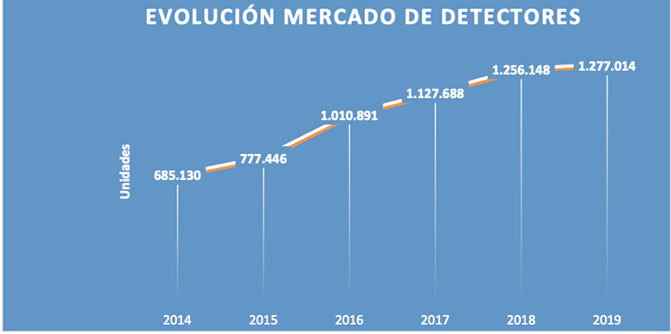 El mercado de la detección de incendios crece un 2% en 2019