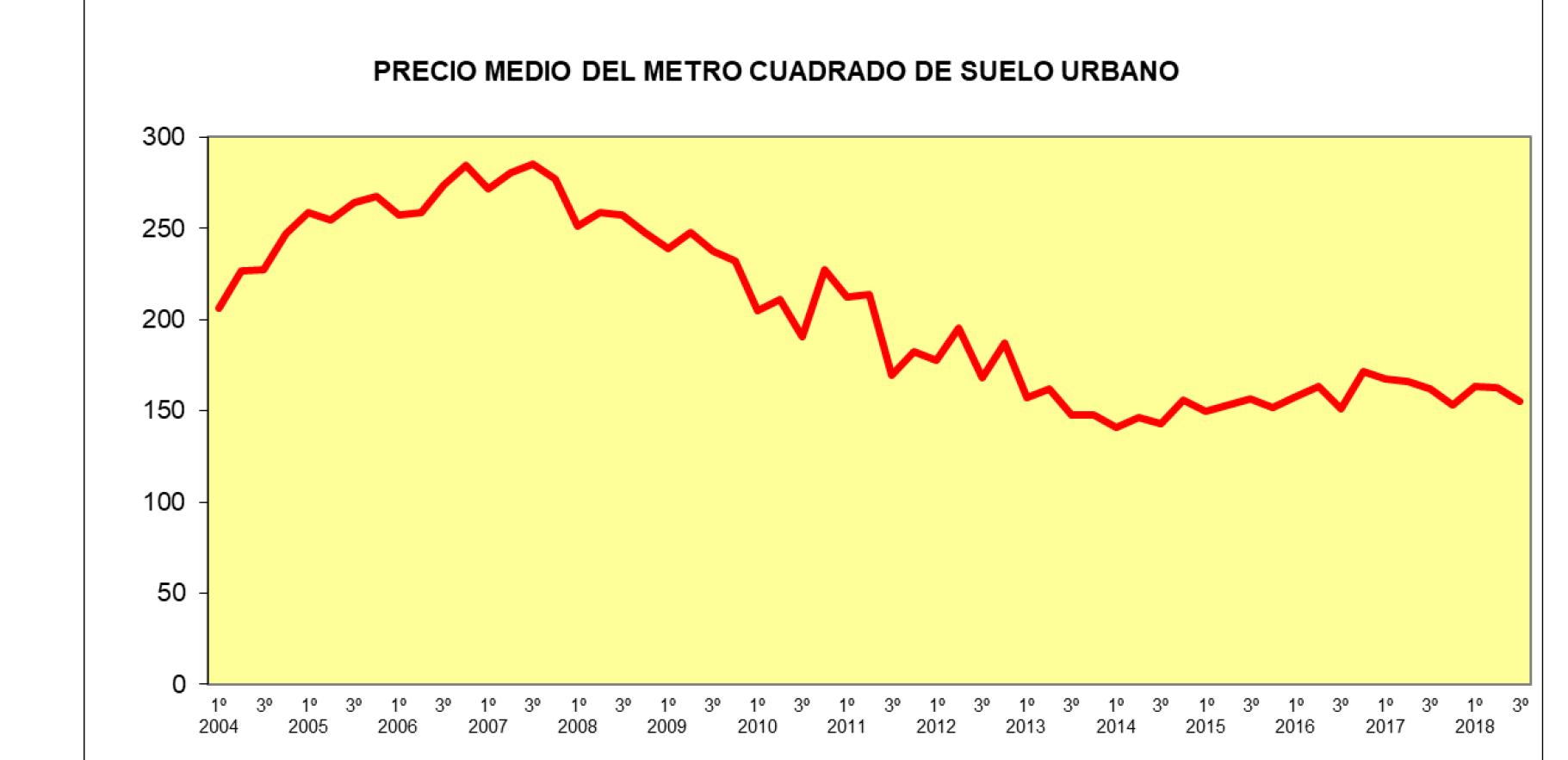 El precio medio del suelo urbano ha decaído un 4,3% en el tercer trimestre de 2018 en tasa interanual