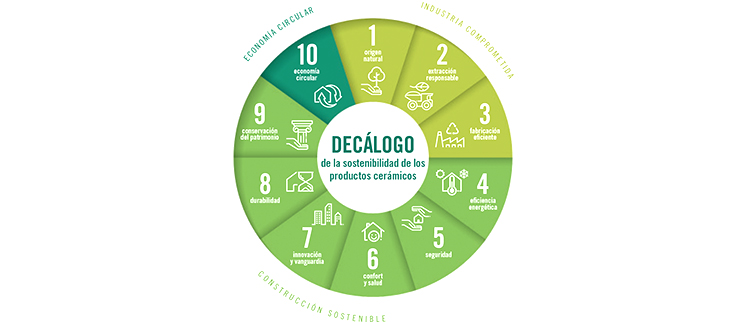 Hispalyt apoya la economía circular de los materiales cerámicos