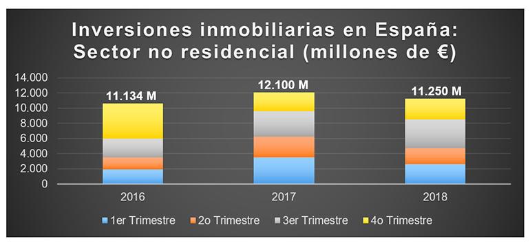 Las inversiones inmobiliarias no residenciales movieron 11.250 millones de euros en 2018
