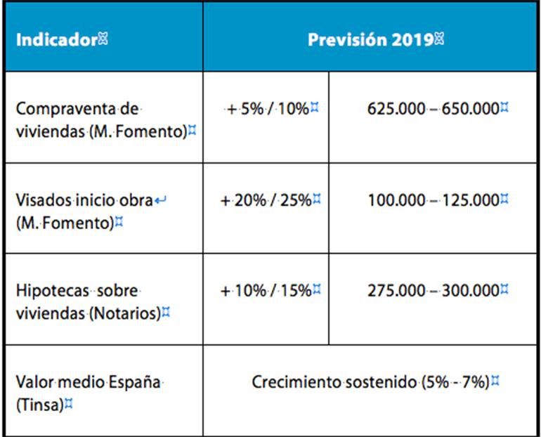 El precio de la vivienda aumentará en 2019 entre un 5% y un 7%, según Tinsa